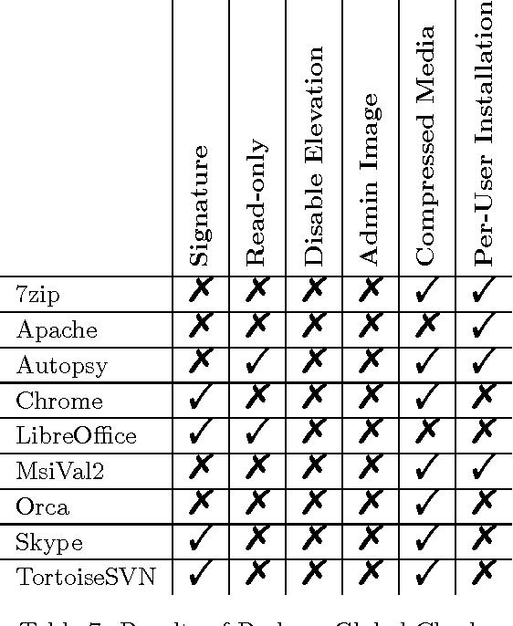 PDF] Windows Installer Security - Semantic Scholar