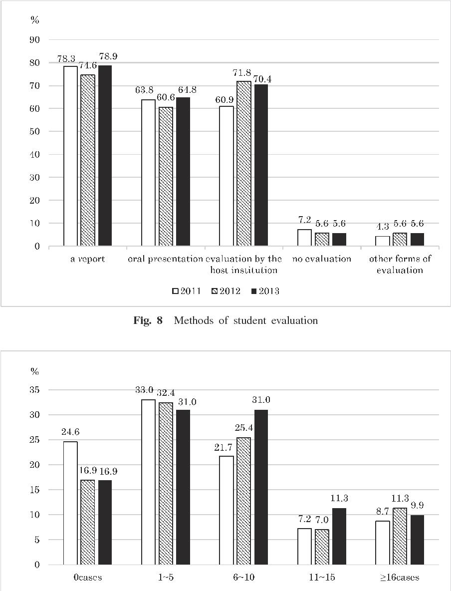 National survey of international electives for global health