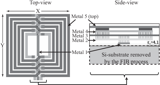 Fig. 3. The on-chip coil in both top-view and the center part of side-view.