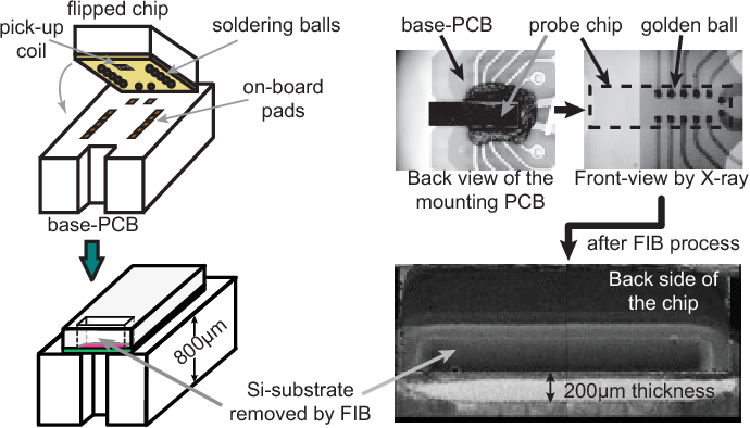 Fig. 4. Post-processing steps including the remove of the Si-substrate area underneath the coil. An X-ray photo is used to confirm the alignment of chip's pads and corresponding PCB's ones.