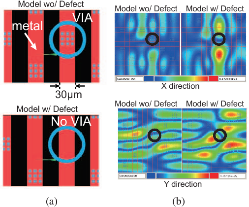 Fig. 7. a) Models with via and without via and simulated magnetic fields at 100 μm liff-off from the chip surface.