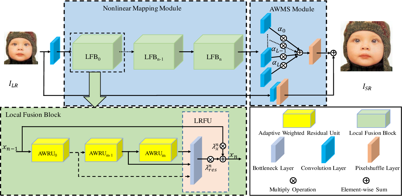 Figure 3 for Lightweight Image Super-Resolution with Adaptive Weighted Learning Network
