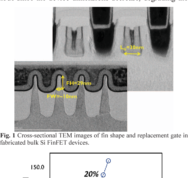 Figure 1 from Self-heating on bulk FinFET from 14nm down to 7nm node