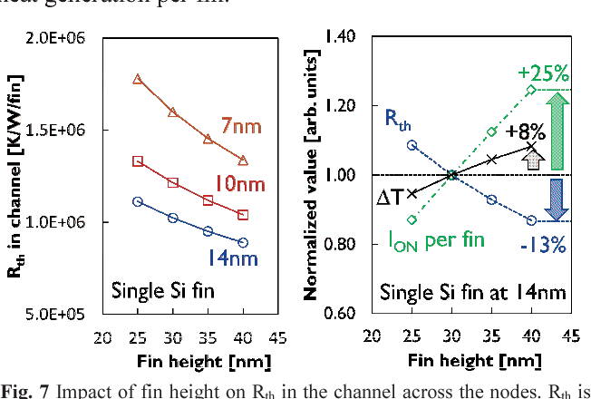 Figure 7 from Self-heating on bulk FinFET from 14nm down to 7nm node