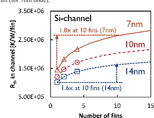 Figure 10 from Self-heating on bulk FinFET from 14nm down to 7nm