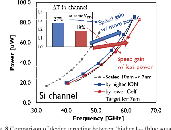 Figure 8 from Self-heating on bulk FinFET from 14nm down to 7nm node