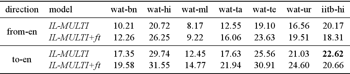 Figure 3 for A Baseline Neural Machine Translation System for Indian Languages