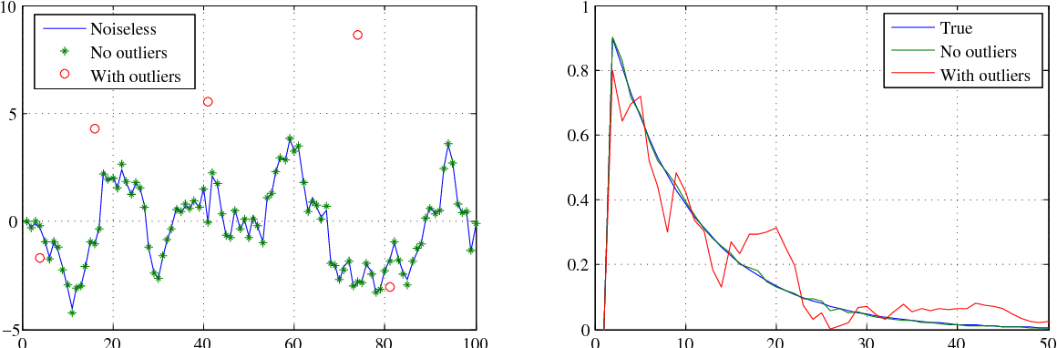 Figure 1 for Outlier robust system identification: a Bayesian kernel-based approach