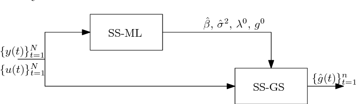 Figure 4 for Outlier robust system identification: a Bayesian kernel-based approach