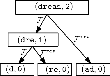 Figure 3 for Good parts first - a new algorithm for approximate search in lexica and string databases
