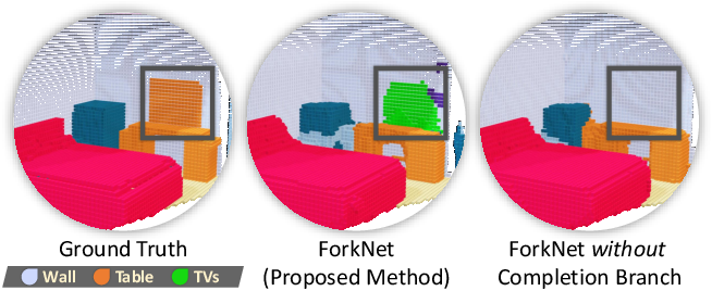 Figure 2 for ForkNet: Multi-branch Volumetric Semantic Completion from a Single Depth Image