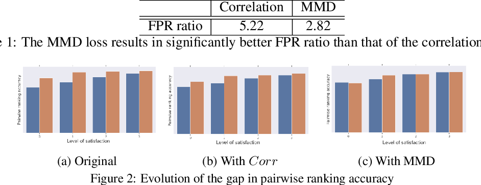 Figure 2 for Toward a better trade-off between performance and fairness with kernel-based distribution matching