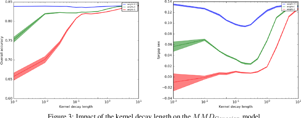 Figure 3 for Toward a better trade-off between performance and fairness with kernel-based distribution matching