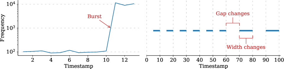 Figure 2 for Isconna: Streaming Anomaly Detection with Frequency and Patterns