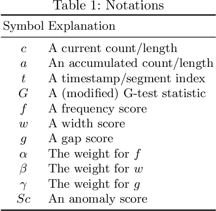 Figure 1 for Isconna: Streaming Anomaly Detection with Frequency and Patterns