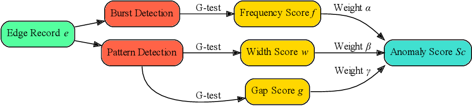 Figure 4 for Isconna: Streaming Anomaly Detection with Frequency and Patterns