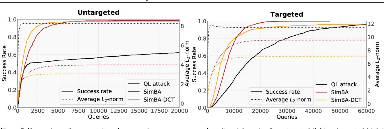 Figure 3 for Simple Black-box Adversarial Attacks