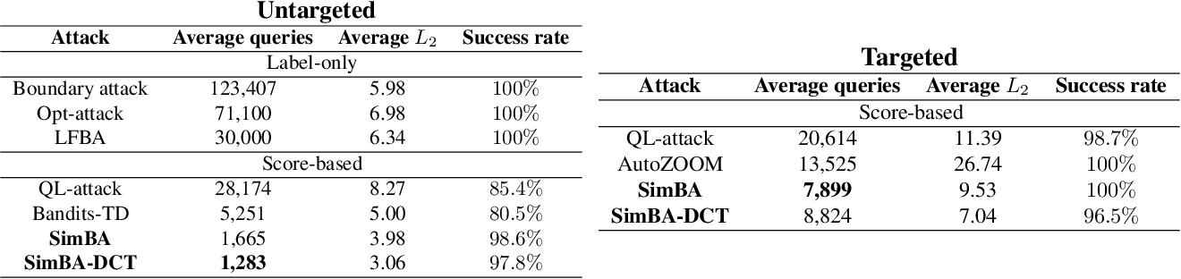 Figure 2 for Simple Black-box Adversarial Attacks