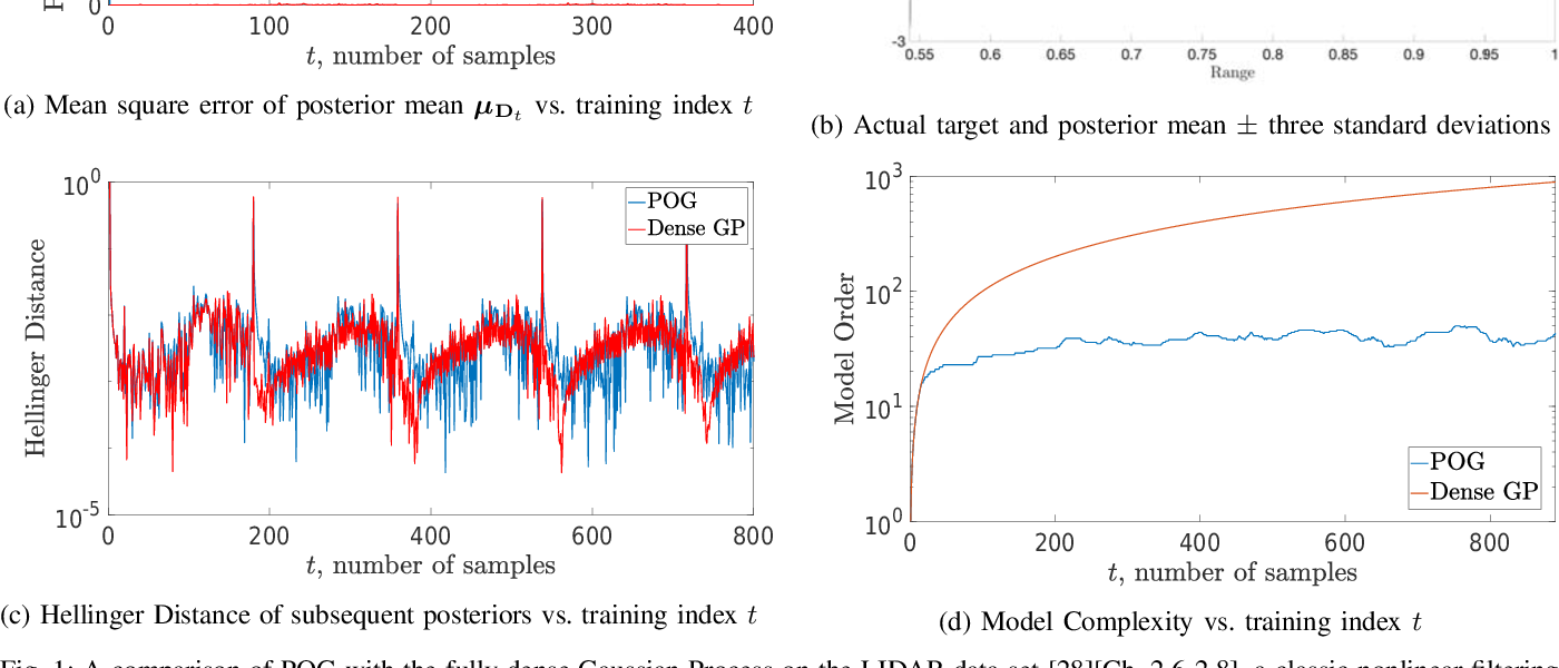 Figure 1 for Consistent Online Gaussian Process Regression Without the Sample Complexity Bottleneck