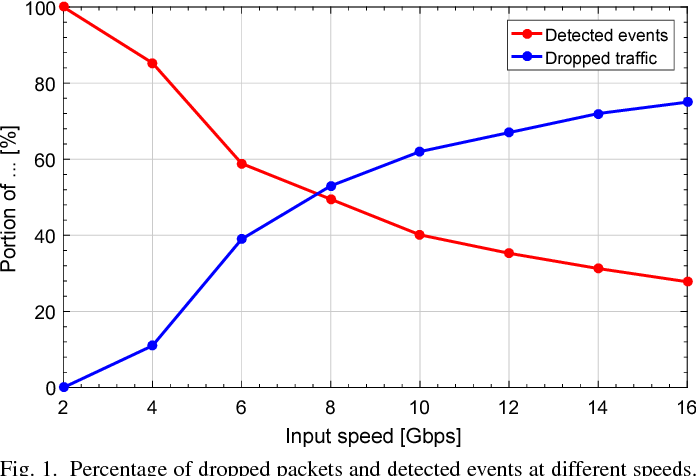 Figure 12 from General IDS Acceleration for High-Speed Networks