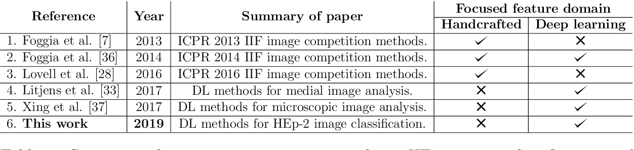 Figure 2 for Deep Learning based HEp-2 Image Classification: A Comprehensive Review
