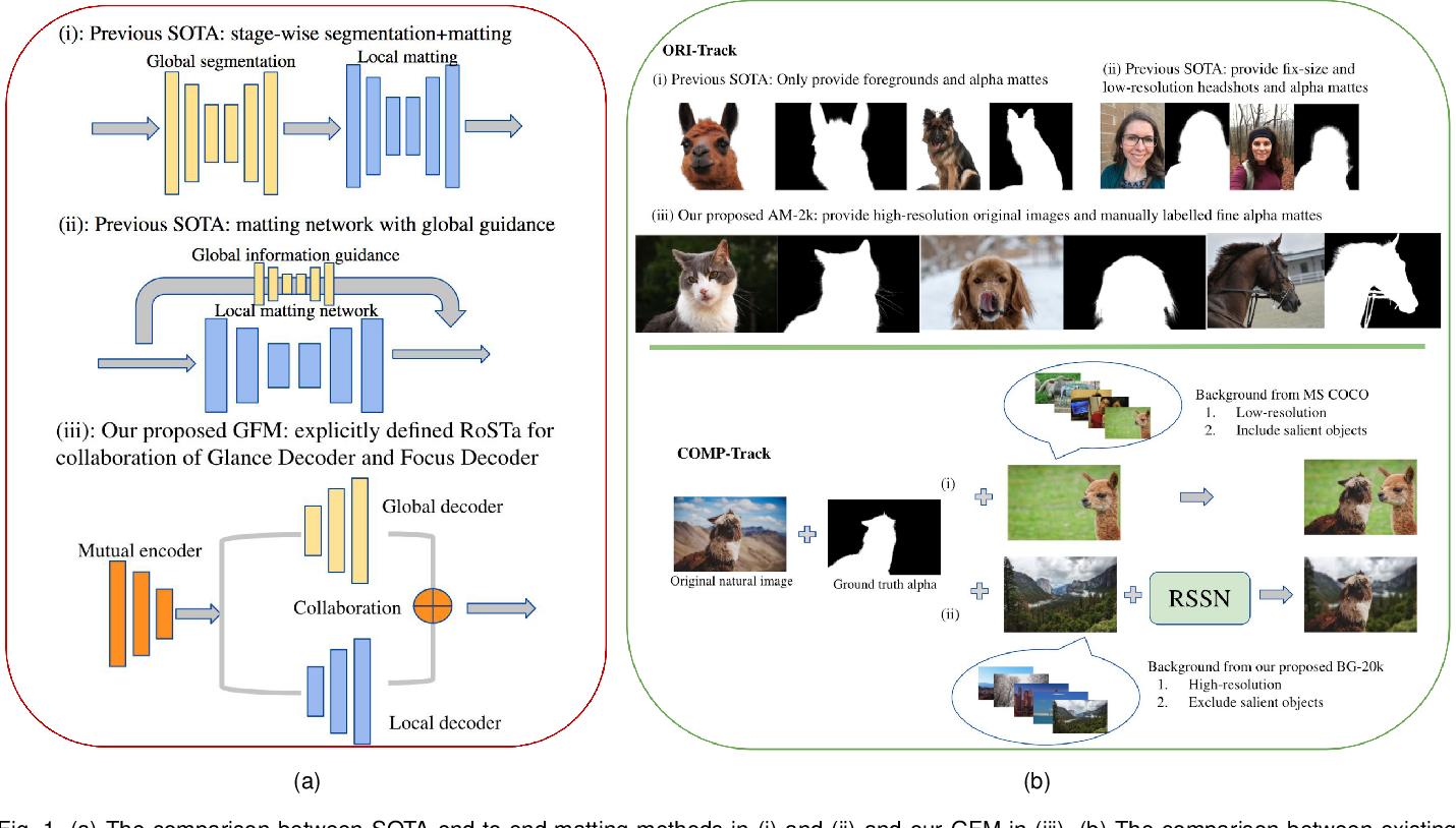 Figure 1 for End-to-end Animal Image Matting