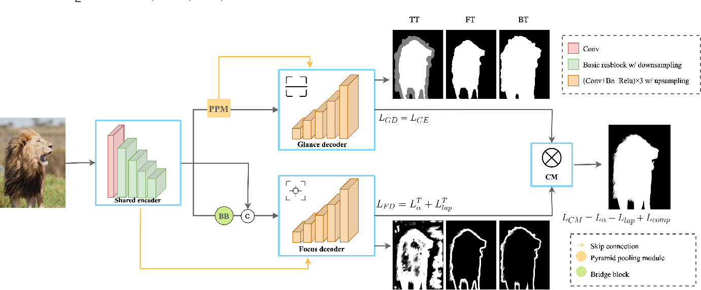 Figure 3 for End-to-end Animal Image Matting