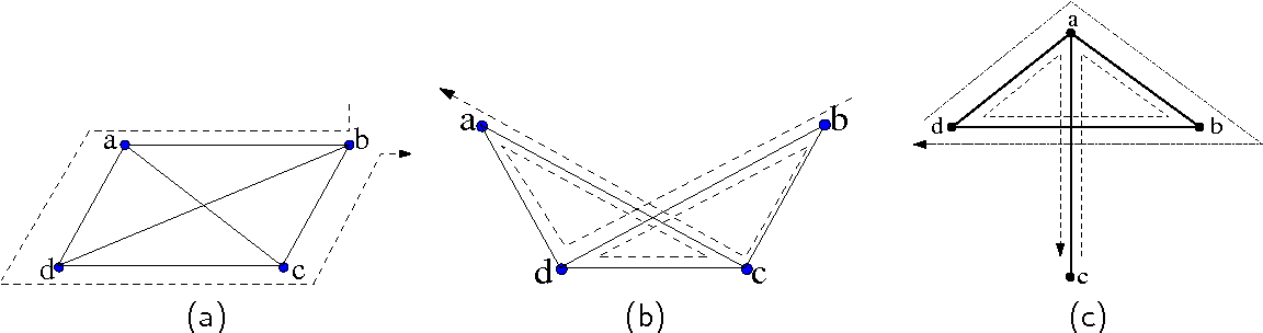 Figure 3: A unique face emerges from all but the 'umbrella' shape, shown in (c).