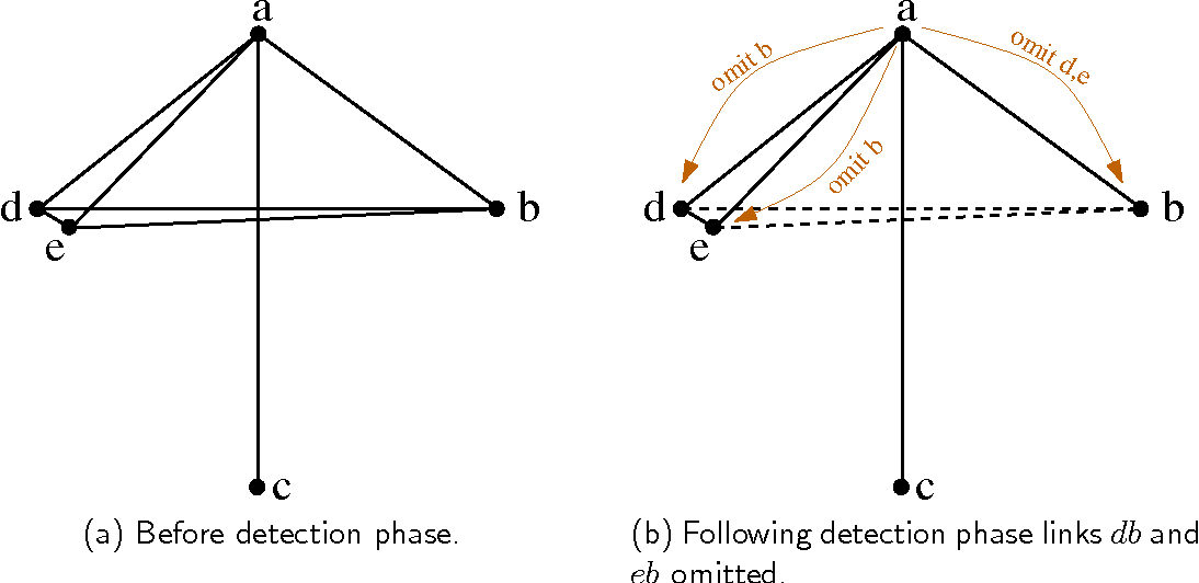 Figure 6: Local neighbourhood from viewpoint of node c, before and after the PLDP detection phase.