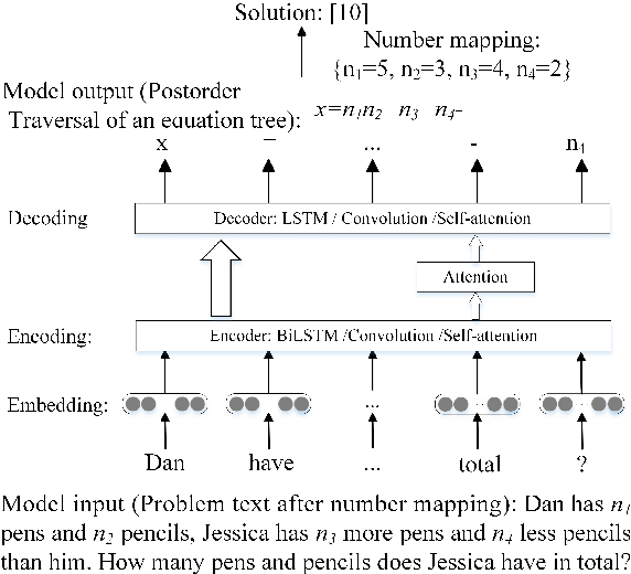 Figure 2 for Translating a Math Word Problem to an Expression Tree