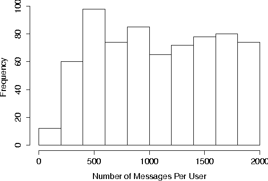 Figure 3 for Using Linguistic Features to Estimate Suicide Probability of Chinese Microblog Users