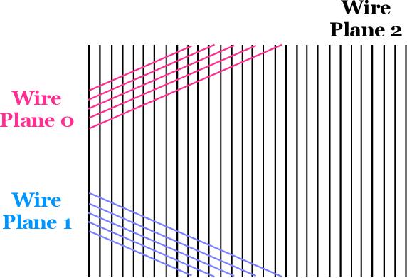 Figure 2 for PILArNet: Public Dataset for Particle Imaging Liquid Argon Detectors in High Energy Physics