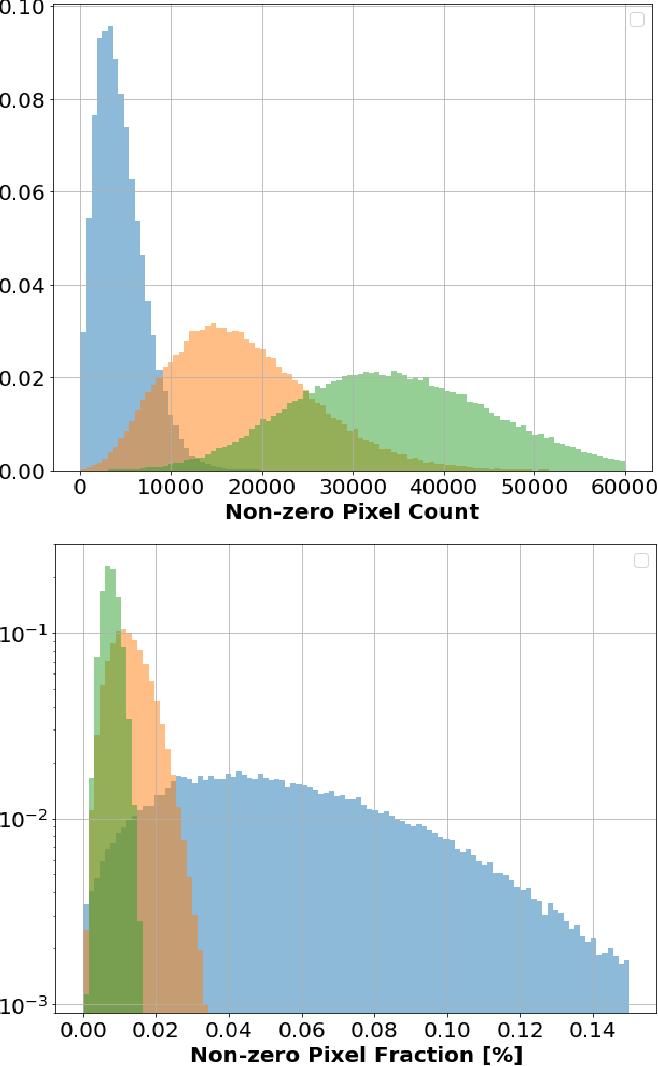 Figure 4 for PILArNet: Public Dataset for Particle Imaging Liquid Argon Detectors in High Energy Physics