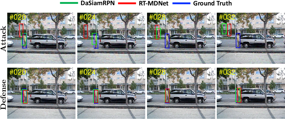 Figure 1 for Robust Tracking against Adversarial Attacks