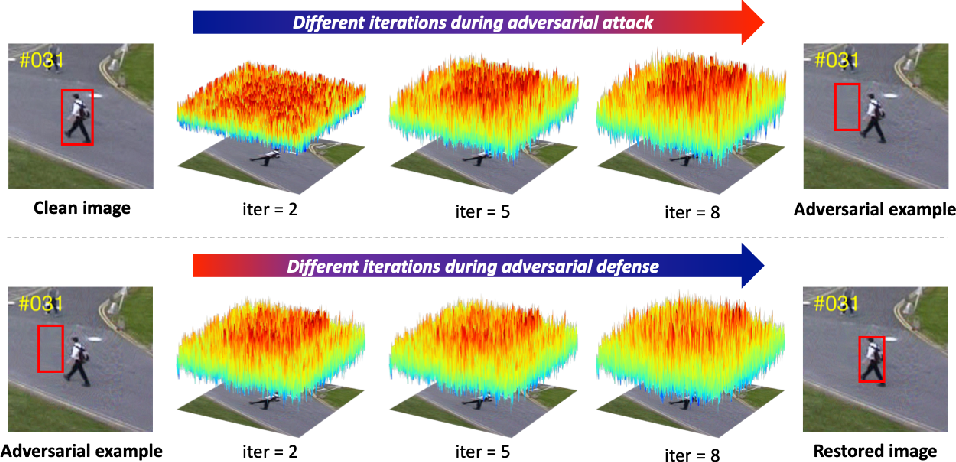 Figure 3 for Robust Tracking against Adversarial Attacks