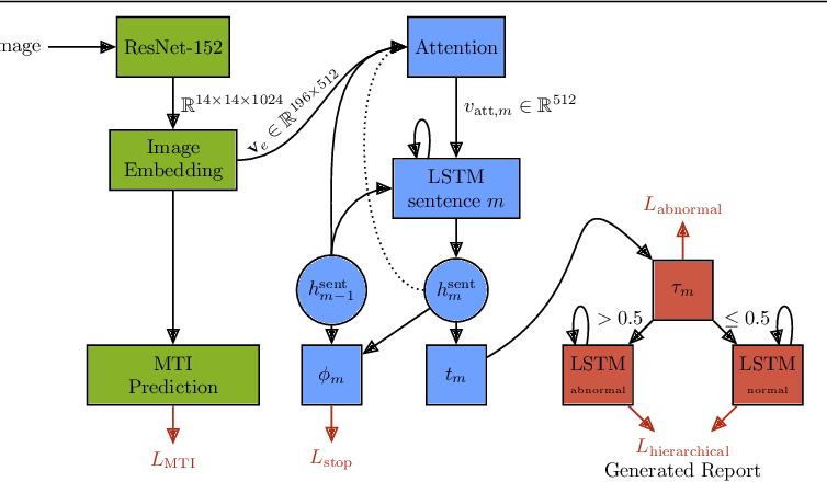 Figure 3 for Addressing Data Bias Problems for Chest X-ray Image Report Generation