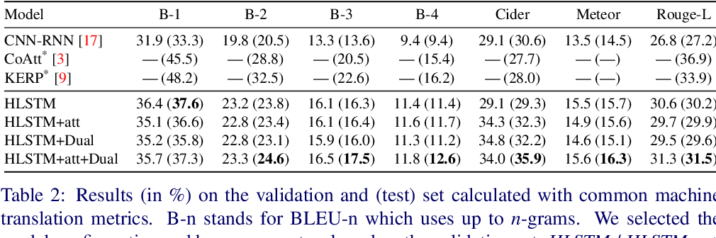 Figure 4 for Addressing Data Bias Problems for Chest X-ray Image Report Generation