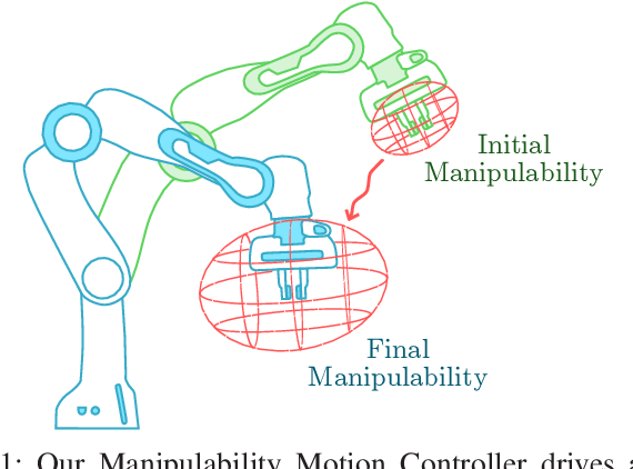 Figure 1 for Maximising Manipulability During Resolved-Rate Motion Control
