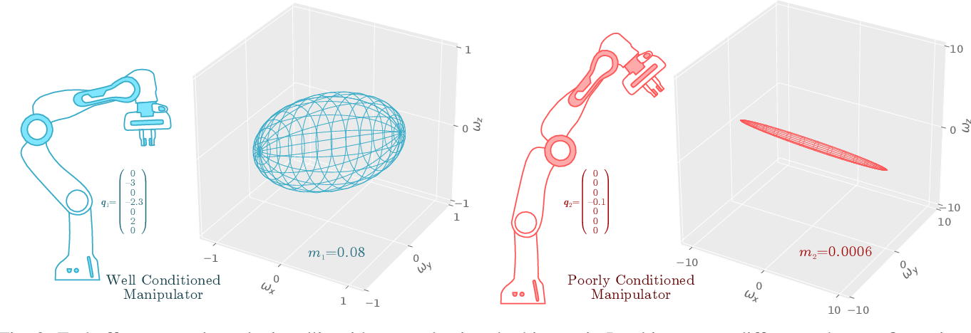 Figure 2 for Maximising Manipulability During Resolved-Rate Motion Control