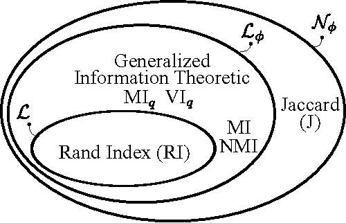 Figure 1 for Adjusting for Chance Clustering Comparison Measures