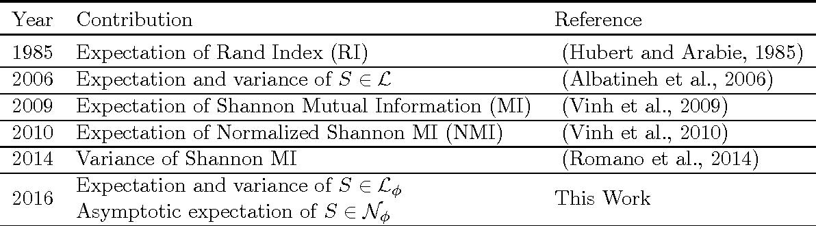 Figure 2 for Adjusting for Chance Clustering Comparison Measures