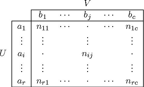 Figure 3 for Adjusting for Chance Clustering Comparison Measures