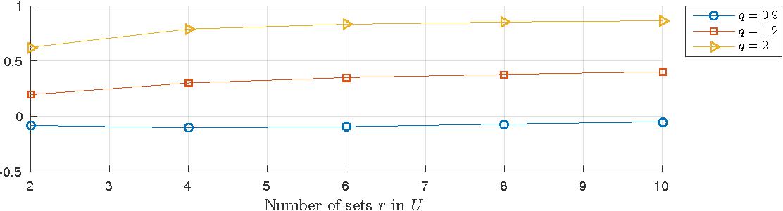 Figure 4 for Adjusting for Chance Clustering Comparison Measures