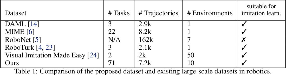 Figure 2 for Bridge Data: Boosting Generalization of Robotic Skills with Cross-Domain Datasets