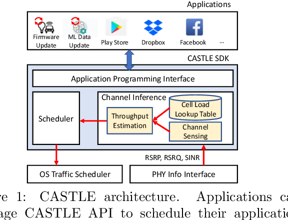 PDF] SINR Scheduler Channel Inference OS Traffic Scheduler CASTLE