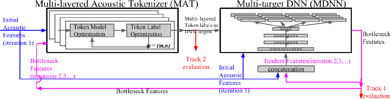 Figure 1 for A Multi-layered Acoustic Tokenizing Deep Neural Network (MAT-DNN) for Unsupervised Discovery of Linguistic Units and Generation of High Quality Features