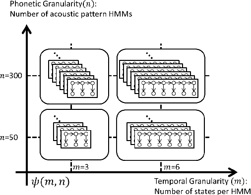 Figure 3 for A Multi-layered Acoustic Tokenizing Deep Neural Network (MAT-DNN) for Unsupervised Discovery of Linguistic Units and Generation of High Quality Features