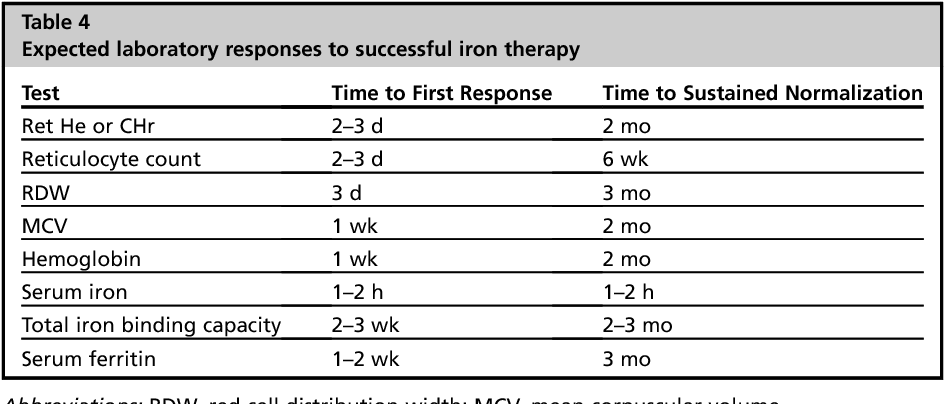 archived iron deficiency anaemia assessment prevention and control a guide for programme managers