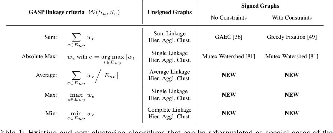 Figure 2 for A Generalized Framework for Agglomerative Clustering of Signed Graphs applied to Instance Segmentation