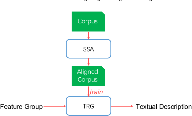 Figure 1 for A Text Reassembling Approach to Natural Language Generation